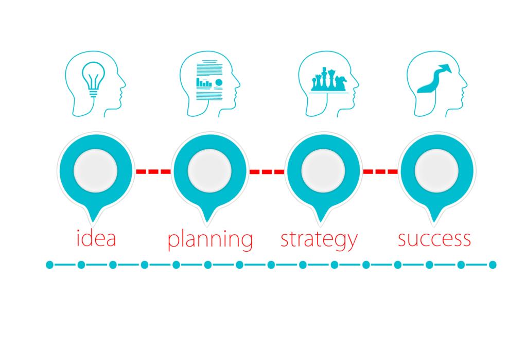 plan działania, tworzenie dobrej strategi komunikacji w mediach społecznościowych